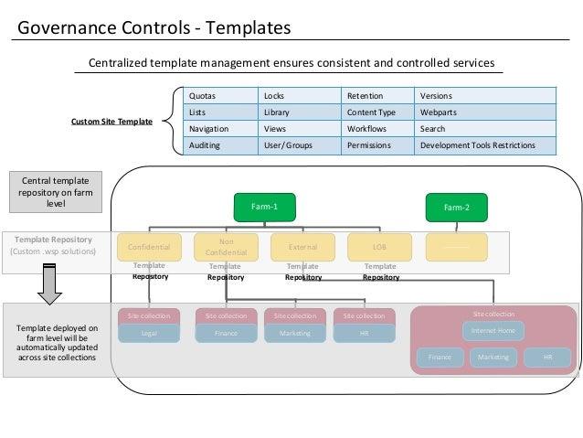 sharepoint 2013 governance model. Black Bedroom Furniture Sets. Home Design Ideas