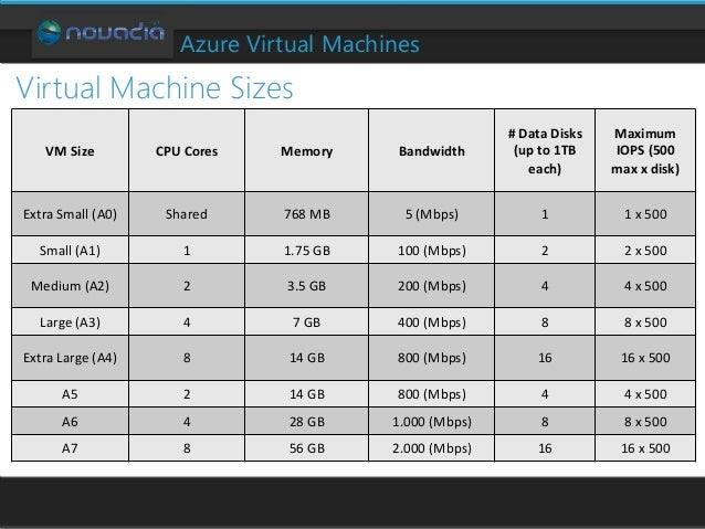 SharePoint 2013 on Azure: Your Dedicated Farm in the Cloud