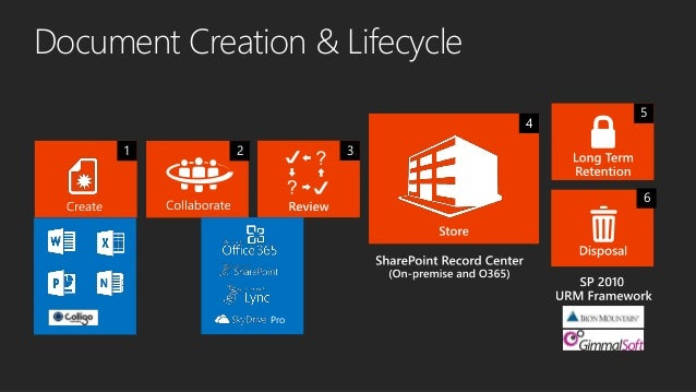sharepoint 2013 records management and ediscovery