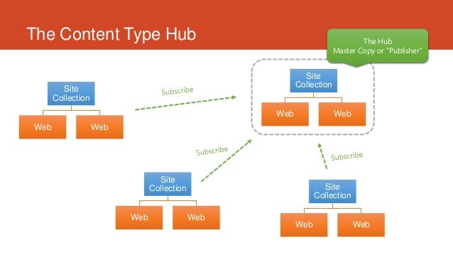 sharepoint site types - Ex
