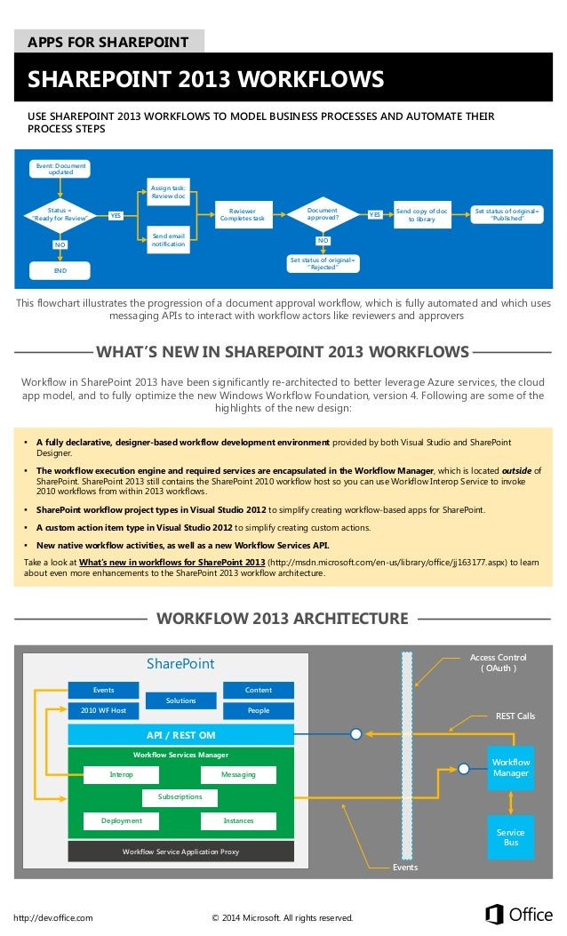 APPS FOR SHAREPOINT  SHAREPOINT 2013 WORKFLOWS USE SHAREPOINT 2013 WORKFLOWS TO MODEL BUSINESS PROCESSES AND AUTOMATE THEI...
