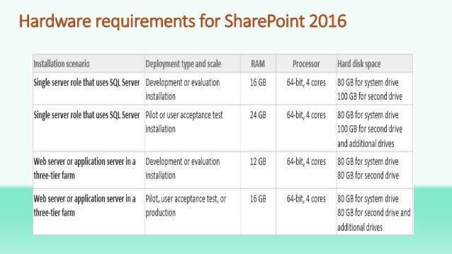 Sharepoint 2016 overview for Sharepoint requirements template