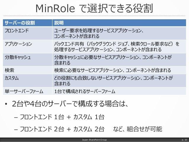 MinRole で選択できる役割 サーバーの役割 説明 フロントエンド ユーザー要求を処理するサービスアプリケーション、 コンポーネントが含まれる アプリケーション バックエンド共有(バックグラウンド ジョブ、検索クロール要求など)を 処理する...