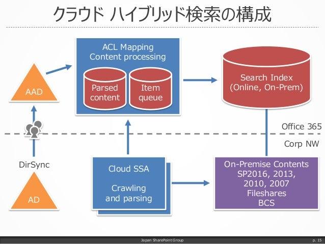 クラウド ハイブリッド検索の構成 Japan SharePoint Group p. 15 ACL Mapping Content processing Parsed content Item queue AD AAD DirSync On-P...