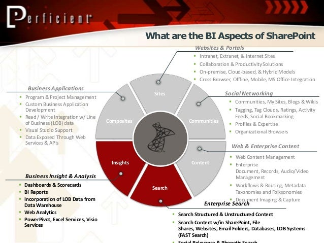 sharepoint and business intelligence understanding the microsoft bi portal capabilities 12 638?cb\=1350660025 visio diagram sharepoint taxonomy sharepoint 2013 architecture Owwm Woodworking at bakdesigns.co