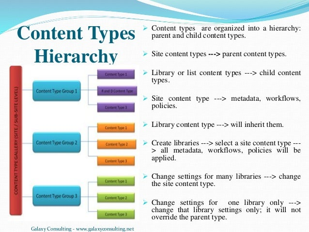 Sharepoint and other content management systems for Document library content type