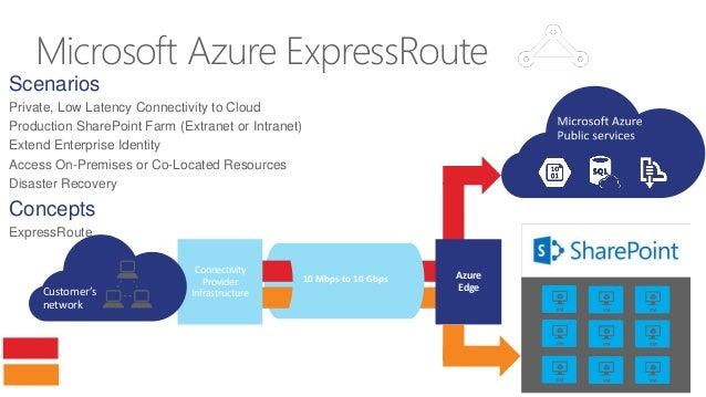 SharePoint on Azure