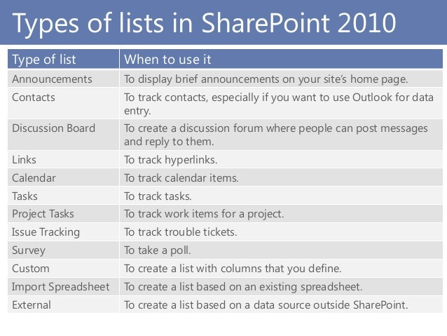 sharepoint issue tracking template - sharepoint 2010 basics for newbies