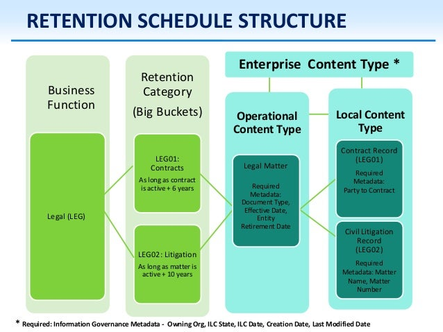 retention schedule template - share point best practices for services exec forum p