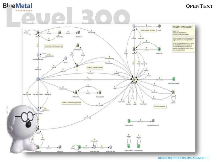 Improving SharePoint Business Process Maturity