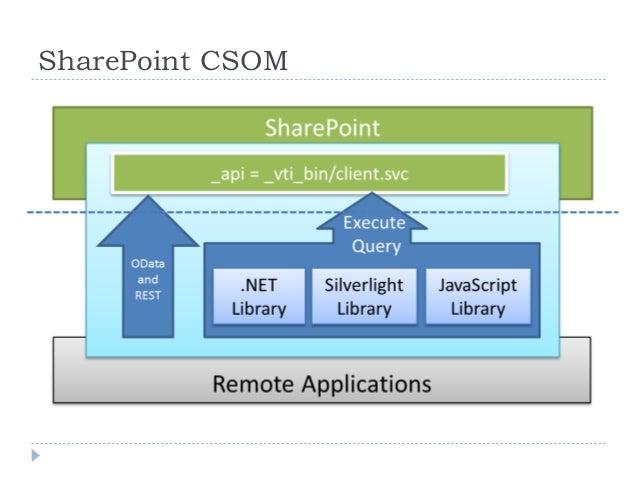 SharePoint Client Object Model (CSOM)