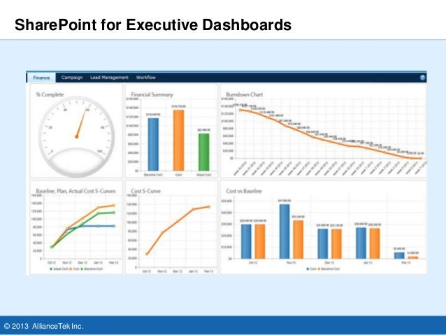 Sharepoint dashboard for enhanced business intelligence for Sharepoint dashboard templates