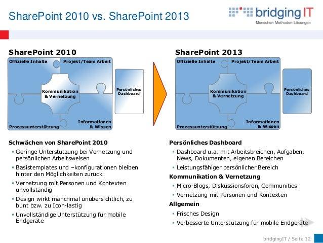 bridgingIT / Seite 12 SharePoint 2010 vs. SharePoint 2013 Offizielle Inhalte Projekt/Team Arbeit Informationen & WissenPro...