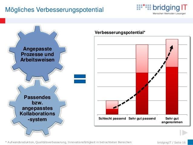 bridgingIT / Seite 16 Mögliches Verbesserungspotential * Aufwandsreduktion, Qualitätsverbesserung, Innovationsfähigkeit in...