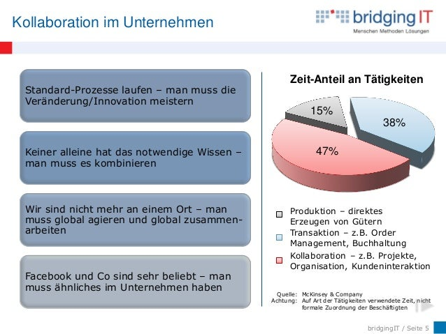 bridgingIT / Seite 5 Kollaboration im Unternehmen 15% 38% 47% Zeit-Anteil an Tätigkeiten Quelle: McKinsey & Company Achtun...