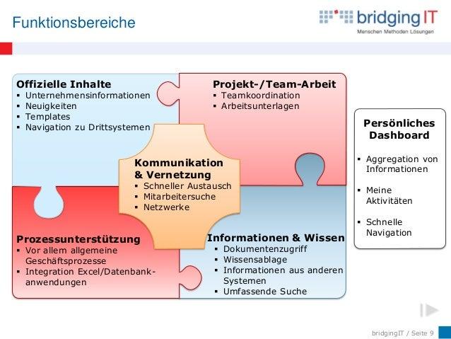 bridgingIT / Seite 9 Funktionsbereiche Offizielle Inhalte  Unternehmensinformationen  Neuigkeiten  Templates  Navigati...