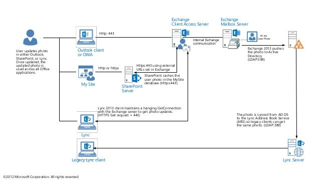 Exchange Server 2013 and SharePoint Server 2013 Integration