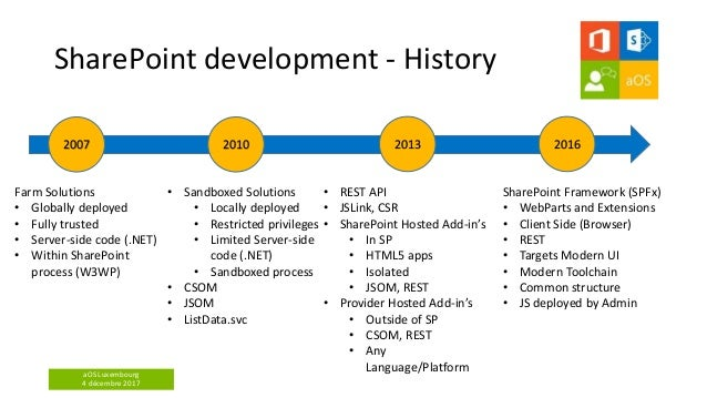 aOS Luxembourg 4 décembre 2017 SharePoint development - History Farm Solutions • Globally deployed • Fully trusted • Serve...