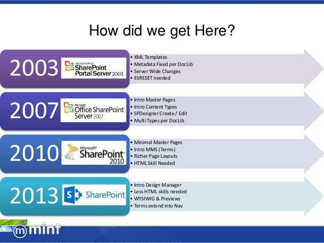 sharepoint 2010 page layouts
