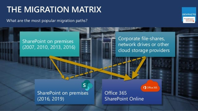 THE MIGRATION MATRIX What are the most popular migration paths? SharePoint on premises (2007, 2010, 2013, 2016) SharePoint...