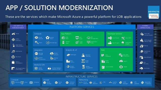 APP / SOLUTION MODERNIZATION These are the services which make Microsoft Azure a powerful platform for LOB applications We...