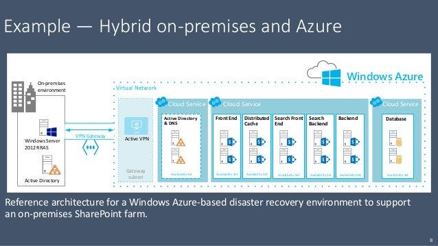 SharePoint on Microsoft Azure