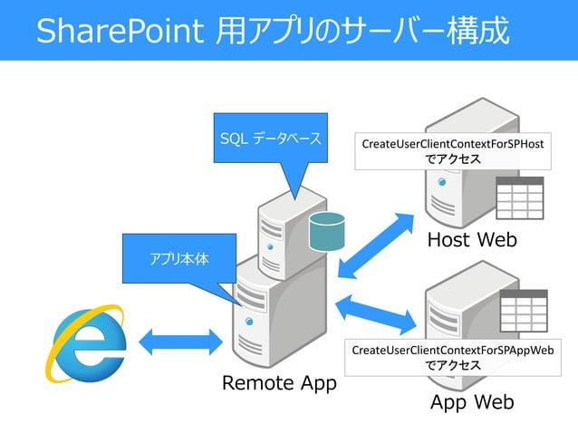SharePoint 用アプリのサーバー構成 App Web Host Web アプリ本体 CreateUserClientContextForSPHost でアクセス Remote App CreateUserClientContextFor...
