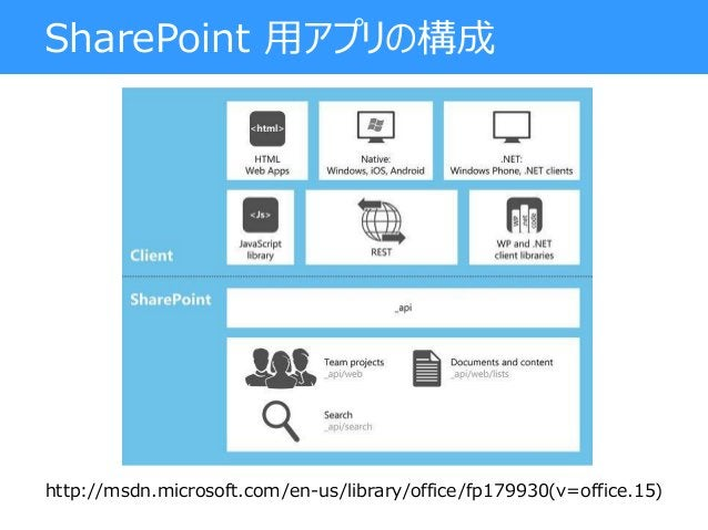 SharePoint 用アプリの構成 http://msdn.microsoft.com/en-us/library/office/fp179930(v=office.15)