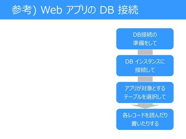 参考) Web アプリの DB 接続 DB接続の 準備をして DB インスタンスに 接続して アプリが対象とする テーブルを選択して 各レコードを読んだり 書いたりする