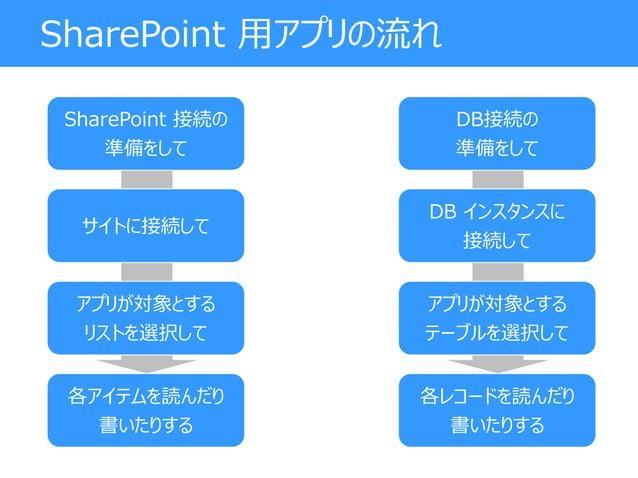SharePoint 接続の 準備をして サイトに接続して アプリが対象とする リストを選択して 各アイテムを読んだり 書いたりする SharePoint 用アプリの流れ DB接続の 準備をして DB インスタンスに 接続して アプリが対象とす...
