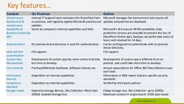 SharePoint 2013 on-premise vs Office 365 Online compared