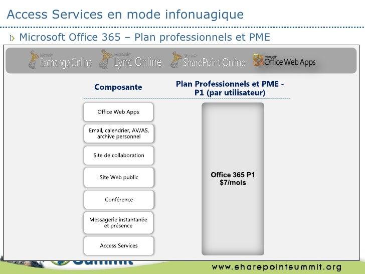 Access Services en mode infonuagique Microsoft Office 365 – Plan professionnels et PME                                    ...