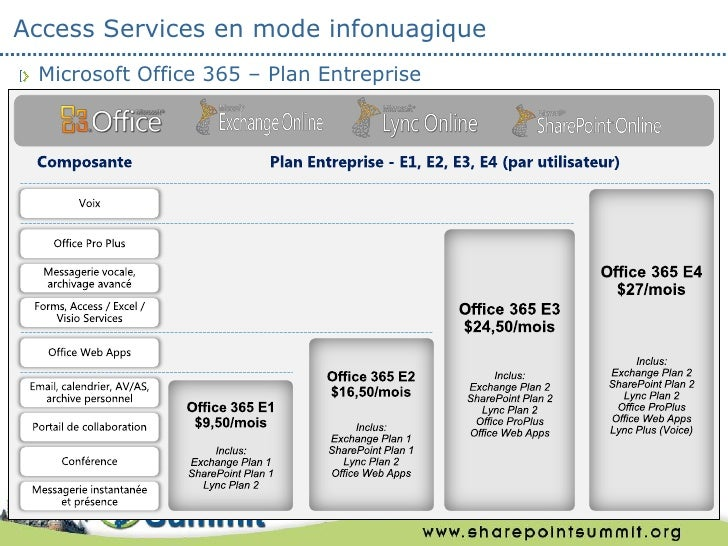 Access Services en mode infonuagique Microsoft Office 365 – Plan Entreprise                                          31