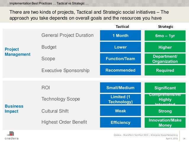 Best enterprise social network options
