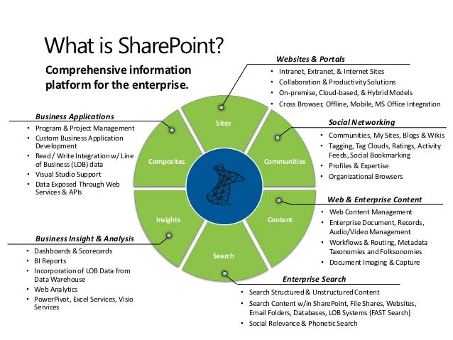 SharePoint User Experience Best Practices