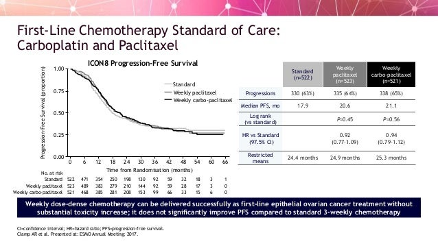 The Changing Role Of Parp Inhibitors In The Treatment Of Ovarian Canc