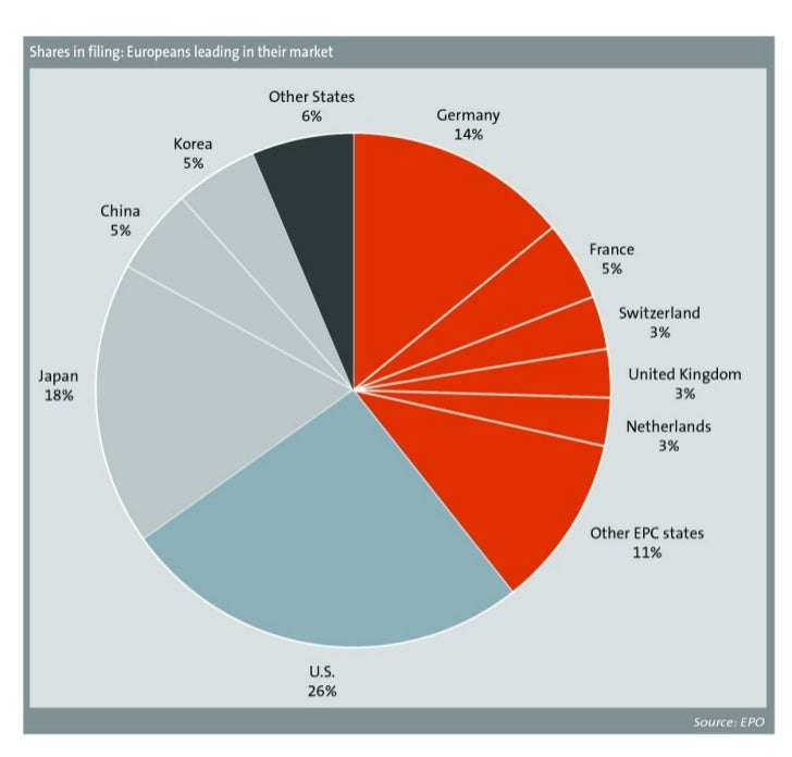 Shares in filing: Europeans leading in their market