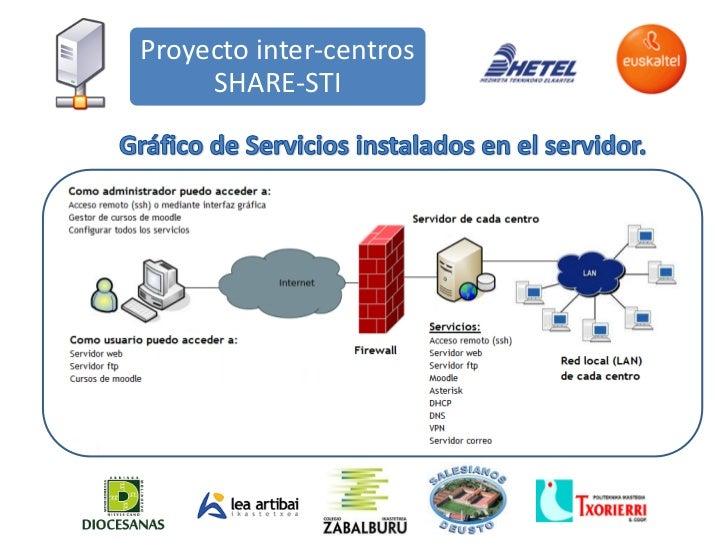 Proyecto inter-centros     SHARE-STI