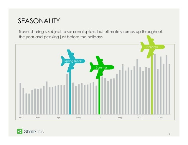 5  SEASONALITY  Travel sharing is subject to seasonal spikes, but ultimately ramps up throughout  the year and peaking jus...
