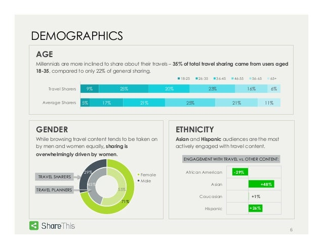 6  DEMOGRAPHICS  AGE  Millennials are more inclined to share about their travels – 35% of total travel sharing came from u...