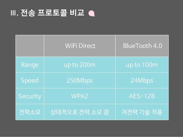 Ⅲ. 전송 프로토콜 비교 WiFi Direct BlueTooth 4.0 Range up to 200m up to 100m Speed 250Mbps 24Mbps Security WPA2 AES-128 전력소모 상대적으로 ...