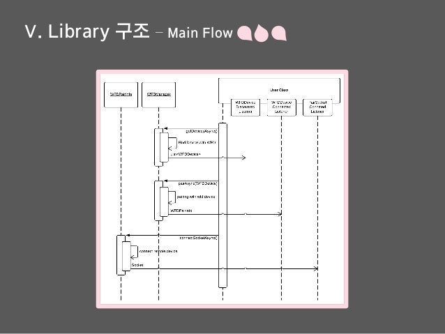 Ⅴ. Library 구조 – Main Flow