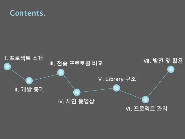 Ⅰ. 프로젝트 소개 Ⅱ. 개발 동기 Ⅴ. Library 구조 Contents. Ⅲ. 전송 프로토콜 비교 Ⅳ. 시연 동영상 Ⅵ. 프로젝트 관리 Ⅶ. 발전 및 활용