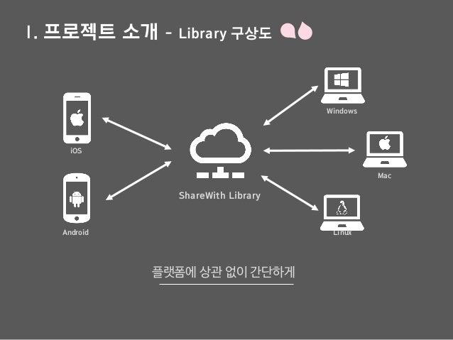 Ⅰ. 프로젝트 소개 - Library 구상도 플랫폼에 상관 없이 간단하게 Linux ShareWith Library iOS Android Windows Mac