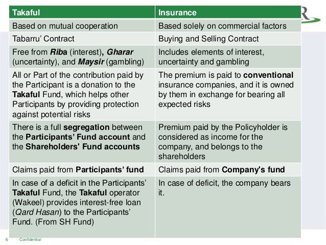 Your guide: Takaful versus Conventional Insurance