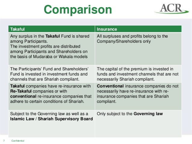 Key Differences in Takaful and Conventional Insurance