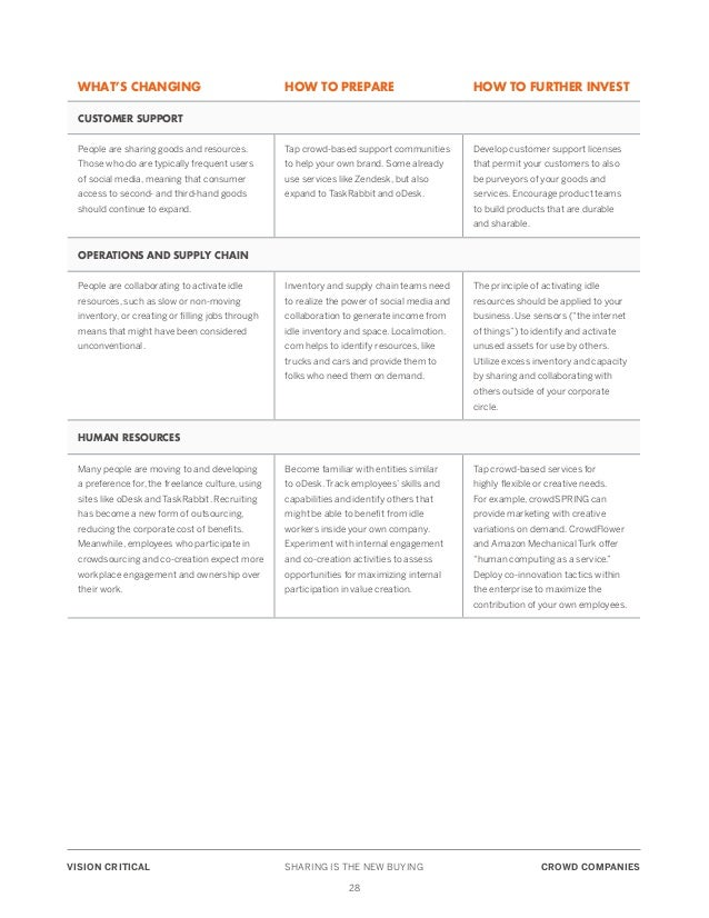 sharing is the new buying collaborative economy report by vision c