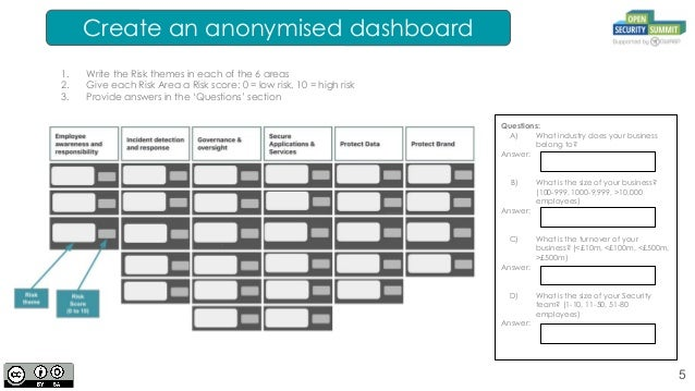 Template For Sharing Anonymised Risk Theme Dashboards V08