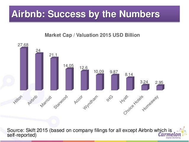 air bnb business analysis Swot analysis (cont) our strategic recommendation our strategic reccommendation place the competitor's business models side by side with airbnb's business model comment on the strengths and weaknesses of airbnb's business model compared to those of its major competitors 3.