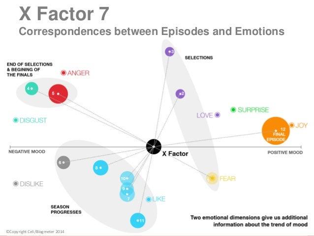 11 X Factor 7 Correspondences between Episodes and Emotions ©Copyright Celi/Blogmeter 2014